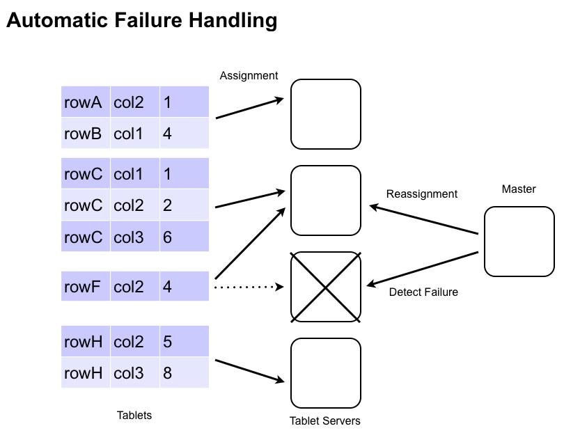 failure handling