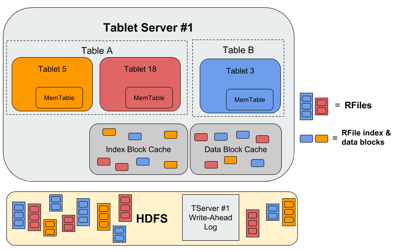 tablet server diagram
